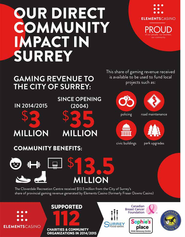 elements-surrey-direct-community-impact-web-768x984-web